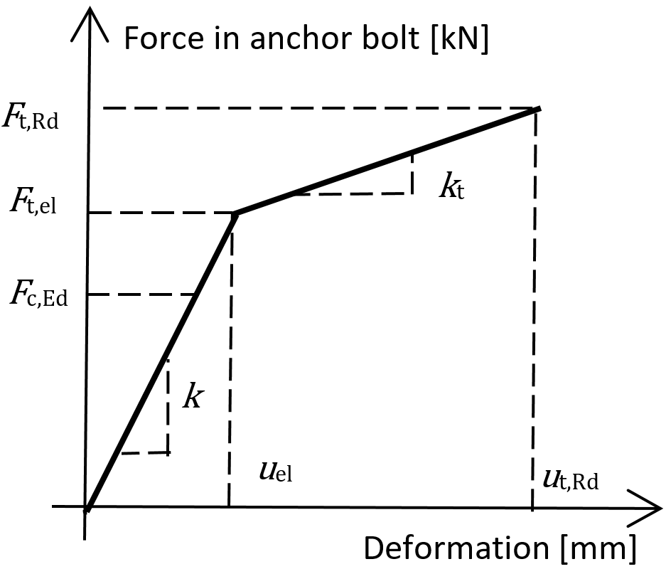anchor_stiffness.png